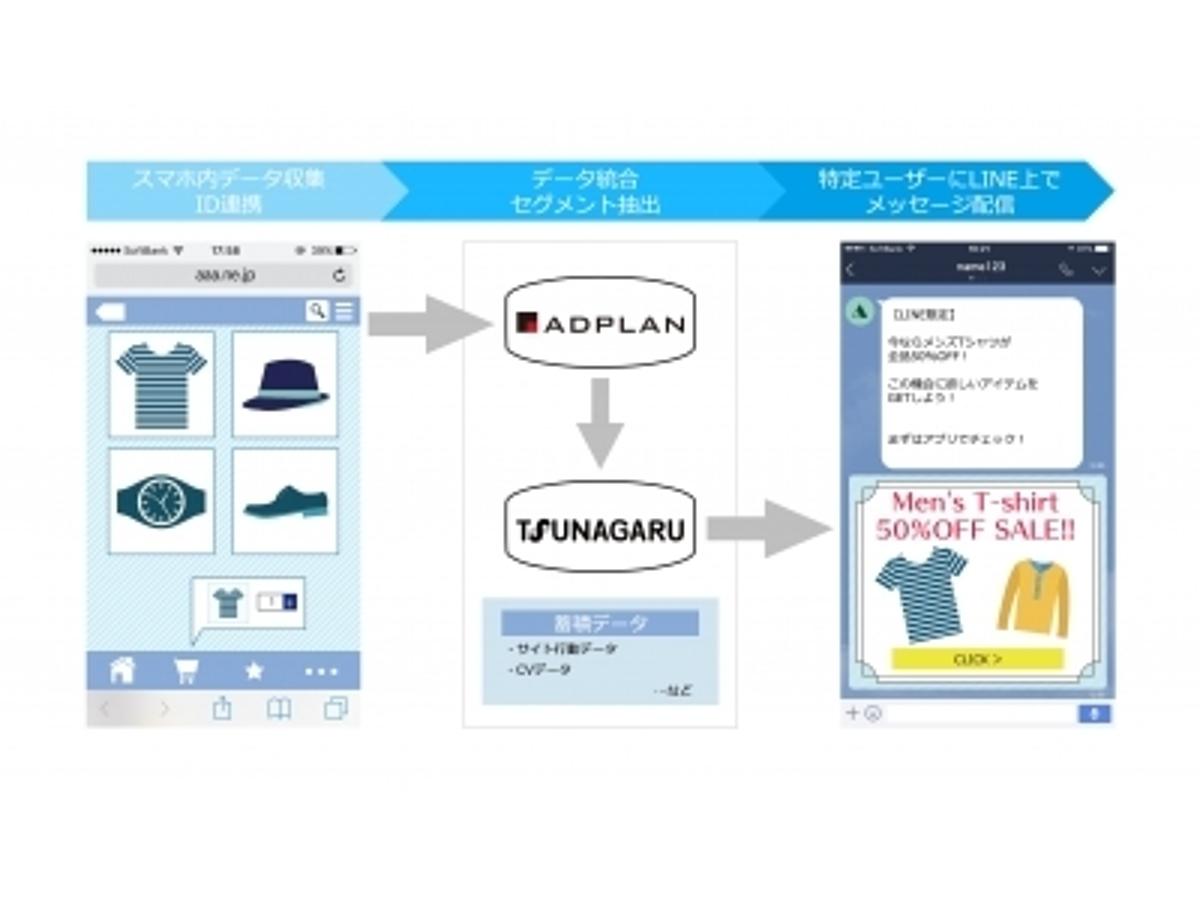 「オプト、LINE ビジネスコネクト配信ツール「TSUNAGARU」と統合マーケティングプラットフォーム「ADPLAN」が連携」の見出し画像
