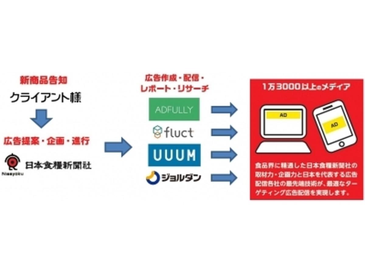「【株式会社ADFULLY】日本食糧新聞社と食品界に特化したインターネット広告配信サービス「FooPro」を提供開始」の見出し画像