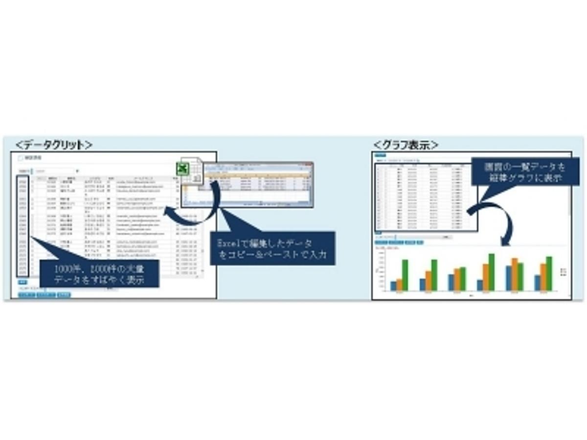 「Webアプリケーション100%自動生成ツール「Web Performer」の最新版を日本とタイで発売 「Web Performer」を活用した『共創型開発』を推進する超高速開発支援サービスの提供開始」の見出し画像