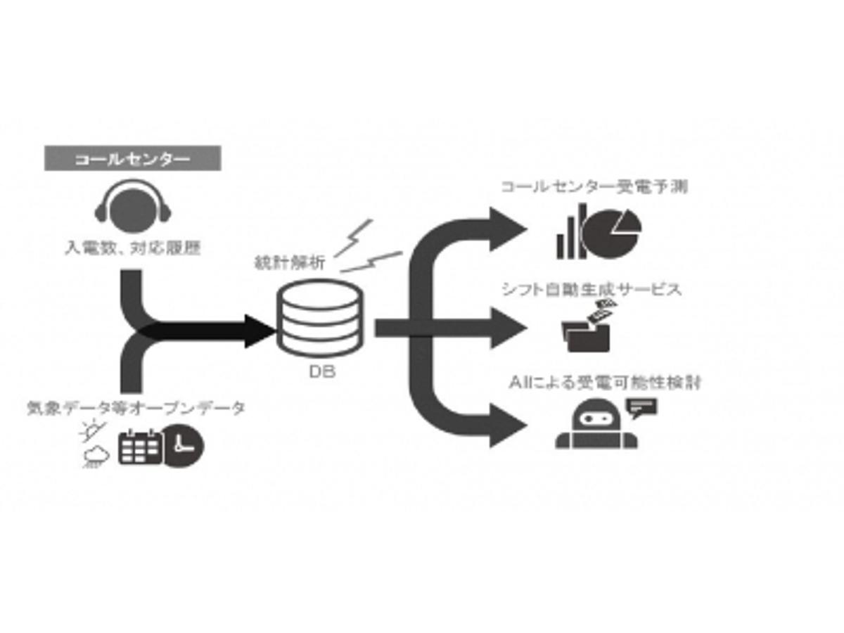 「かっこ、アクトコールとデータサイエンスを対象に業務提携まずはコールセンターや不動産関連でサービス共創」の見出し画像