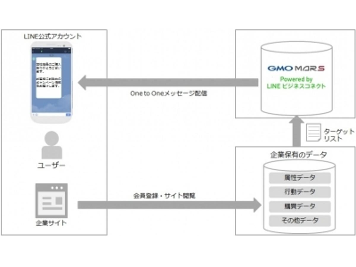 「GMO NIKKO:「GMO MARS Powered by LINE ビジネスコネクト」プライベートDMP「GMO MARS DMP」と連携」の見出し画像