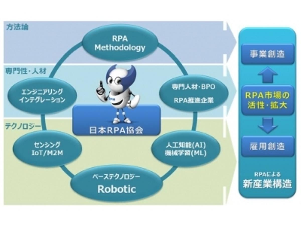 「RPAの普及・促進を図り、仮想知的労働者と人間が共存する世界を目指す 「日本RPA(ロボティック・プロセス・オートメーション)協会」 2016年7月20日(水)発足」の見出し画像