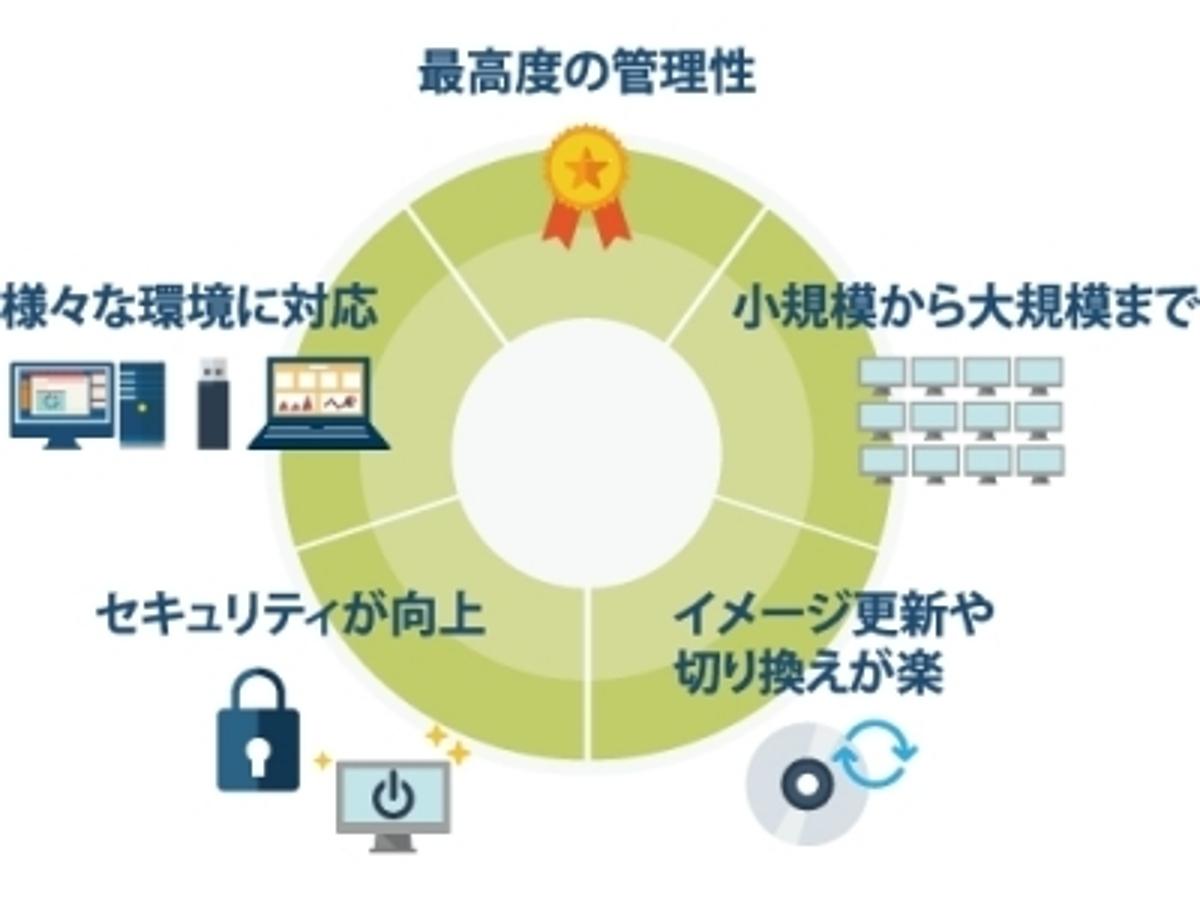 「専門知識不要でネットブート型シンクライアントを運用できる『CO-Store3.0』が 7月25日に新発売。規模の大小を問わず管理業務をサポートします」の見出し画像