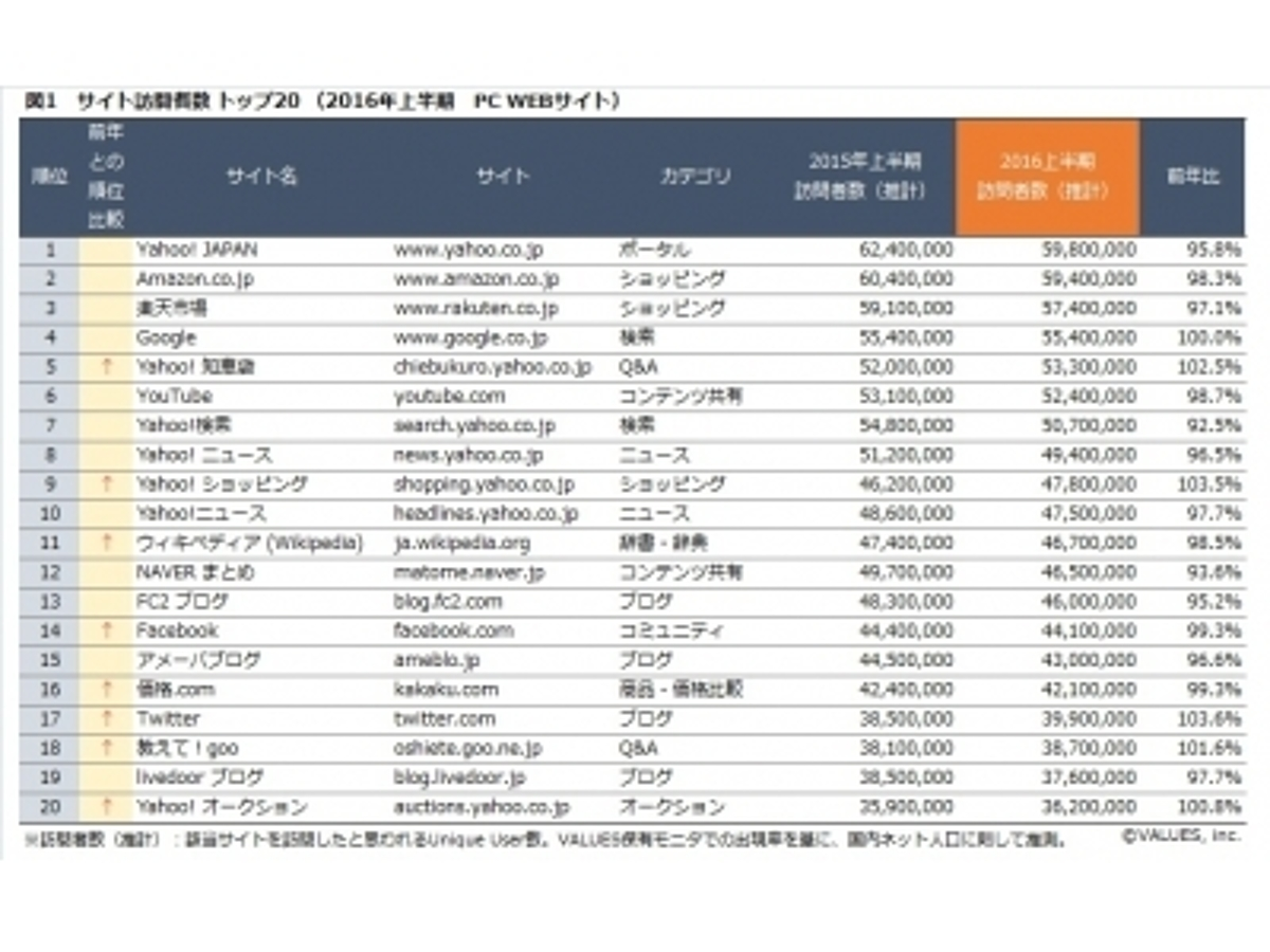 「【2016年上半期】サイト集客ランキングレポート」の見出し画像