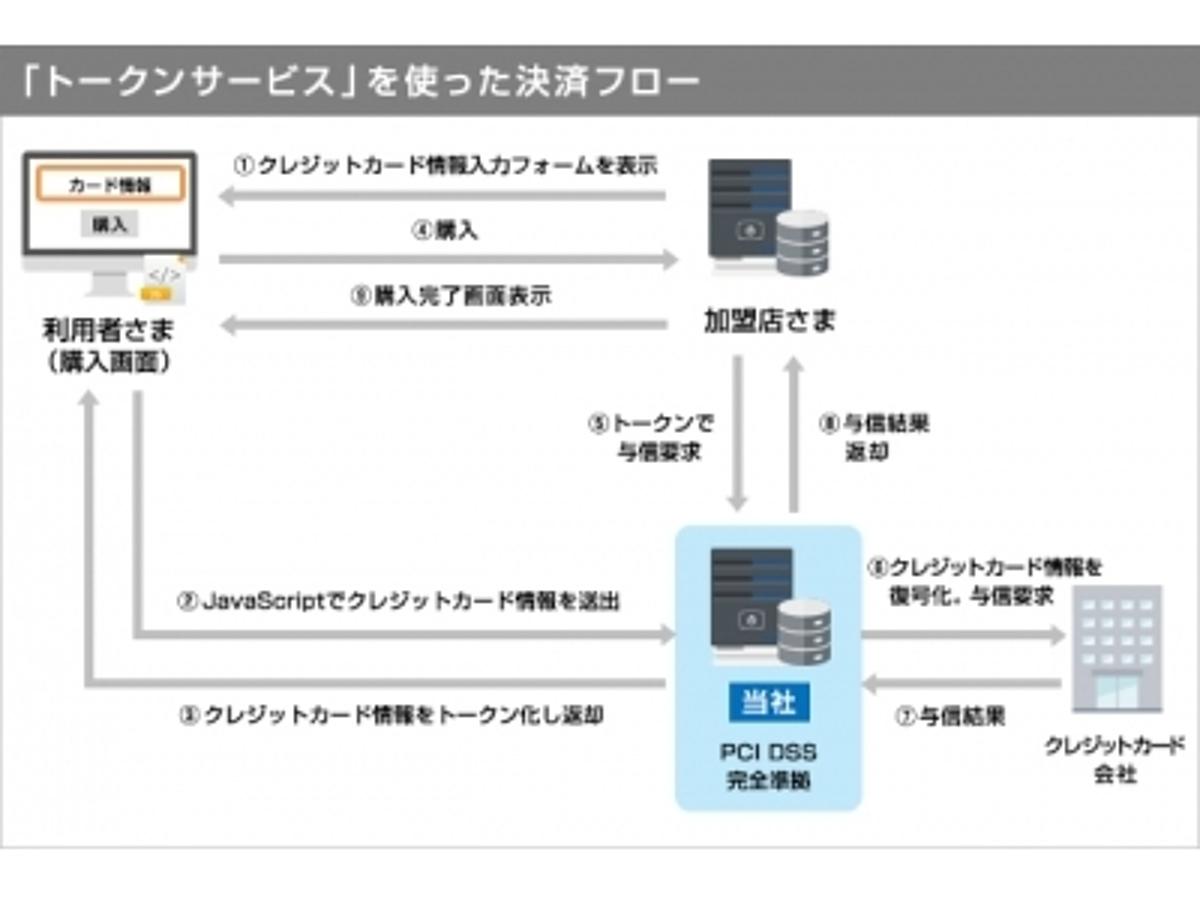 「クレジットカード情報の非保持化を実現する「トークンサービス」の提供を開始」の見出し画像