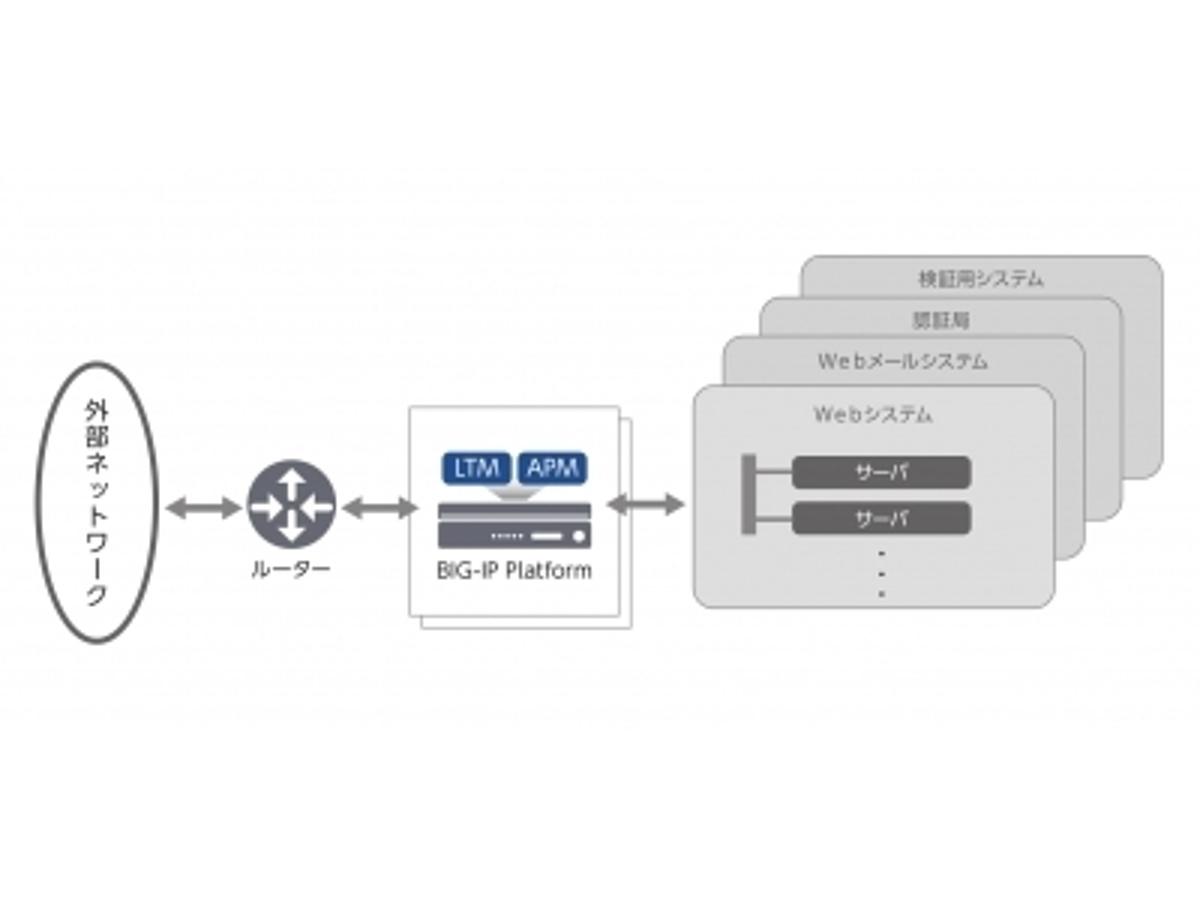 「F5ネットワークス、高エネルギー加速器研究機構の中央計算機システムのセキュリティを強化」の見出し画像