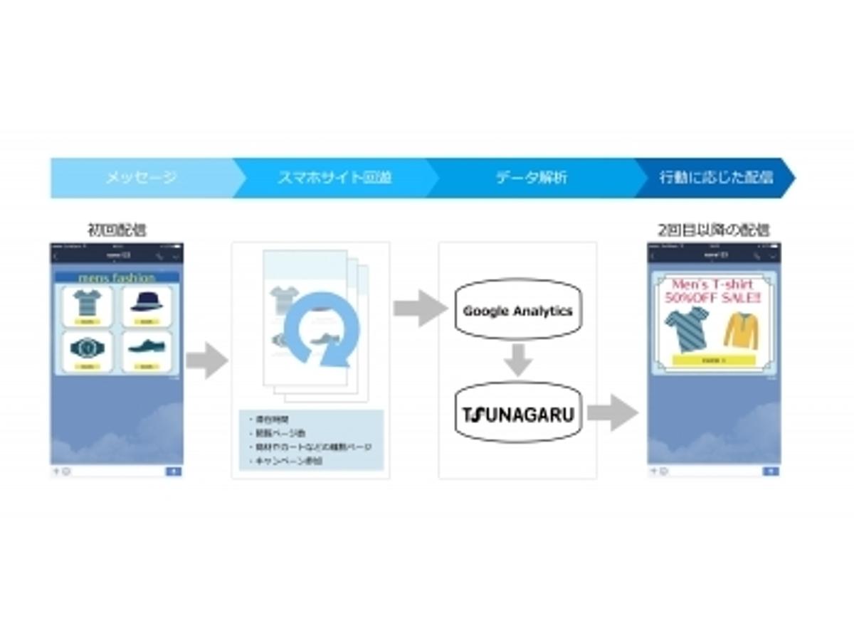 「オプト、LINE ビジネスコネクト配信ツール「TSUNAGARU」とマーケティングアナリティクスプラットフォーム「Google アナリティクス」を連携させた施策を開発」の見出し画像