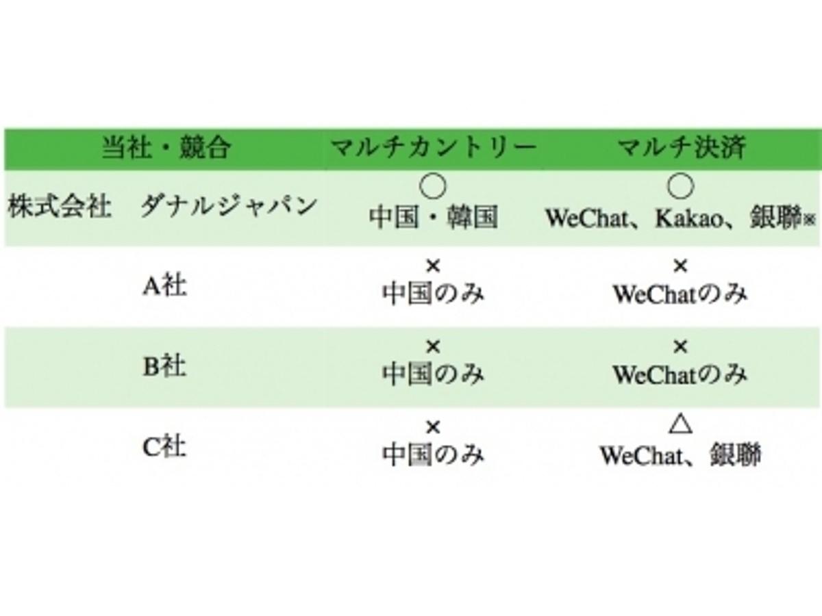 「ダナルジャパンがアジアインバウンド観光振興会とパートナーを組み訪日中国人旅行者向けスマートフォン決済「WeChat Payment」の提供開始」の見出し画像