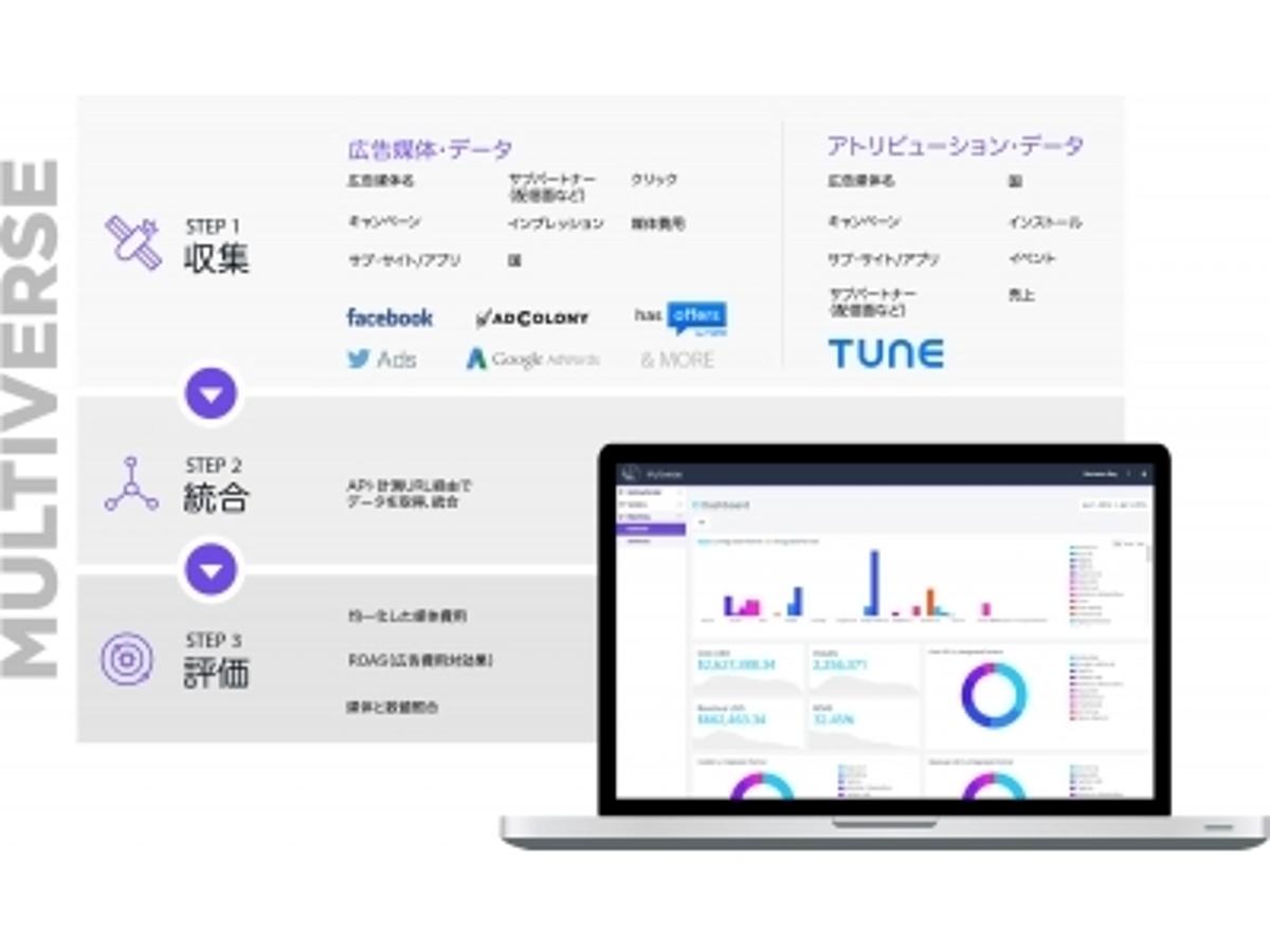 「複数のスマートフォン広告キャンペーンのデータを統合しROASを自動測定するソリューションを提供開始」の見出し画像