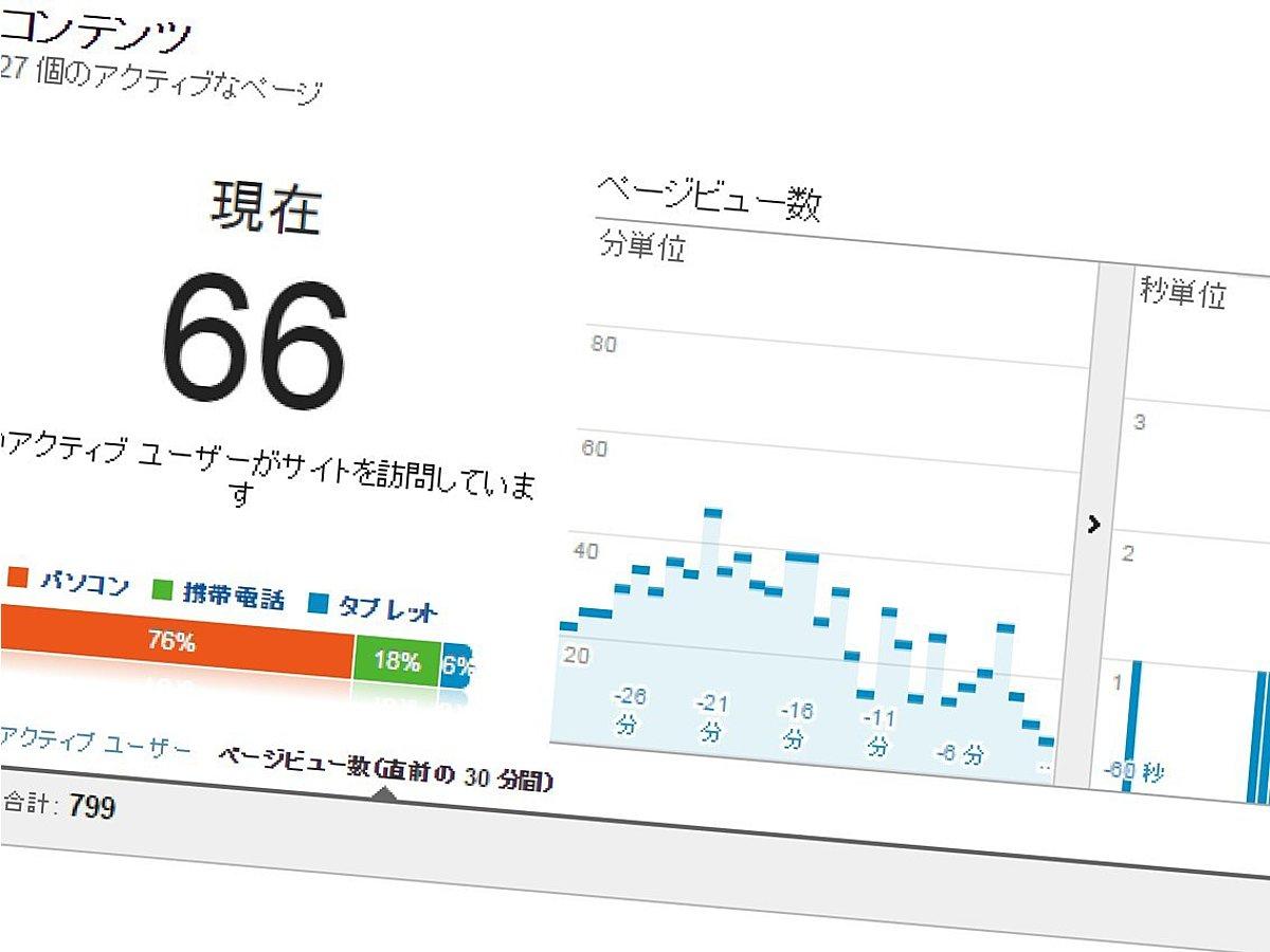 「AmazonアフィリエイトのクリックをGoogleアナリティクスで計測する方法」の見出し画像