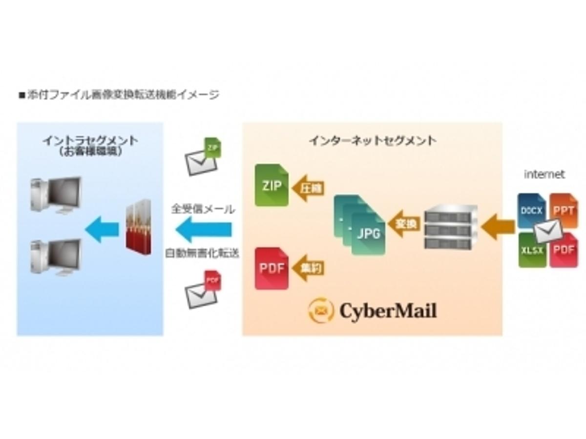 「メール無害化機能強化! 「添付ファイル画像変換転送機能」を追加」の見出し画像