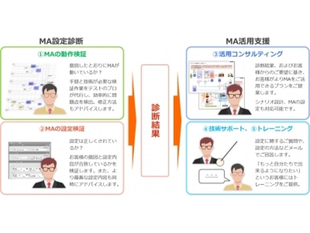 「サンブリッジ、マーケティングオートメーション(MA)の導入企業を対象とした業界初「MA設定診断・活用サービス」の提供を開始」の見出し画像