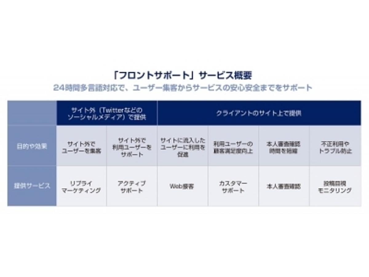 「シェアリングサービス特化のカスタマーサポートパッケージ「フロントサポート」を提供開始」の見出し画像