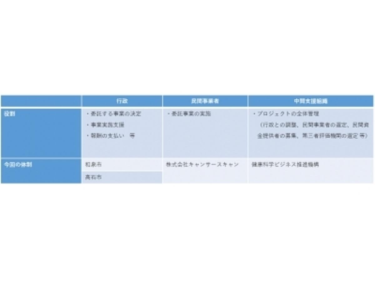 「日本初 行動科学理論にもとづくソーシャルマーケティングを行うキャンサースキャンが「ソーシャル・インパクト・ボンド」を活用したがん検診受診率向上実証事業に関する協定を締結」の見出し画像