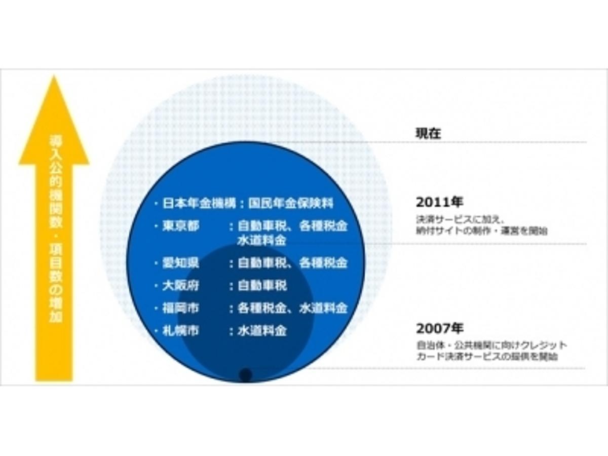 「GMOペイメントゲートウェイ:愛知県県税のクレジットカード納付にGMO-PGのサービスを提供」の見出し画像