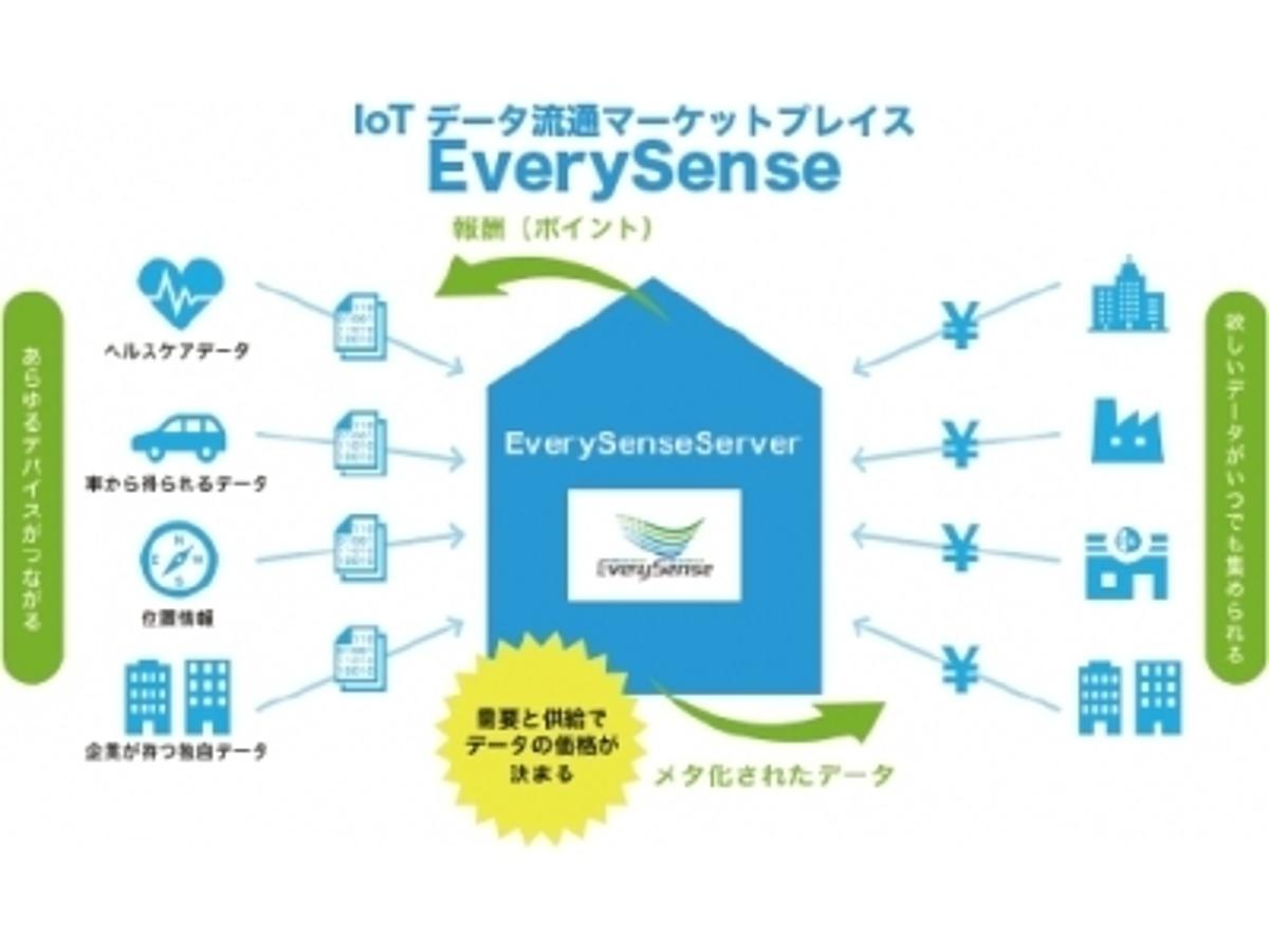 「IoT情報流通市場「EverySense」ローンチカスタマー20社発表」の見出し画像