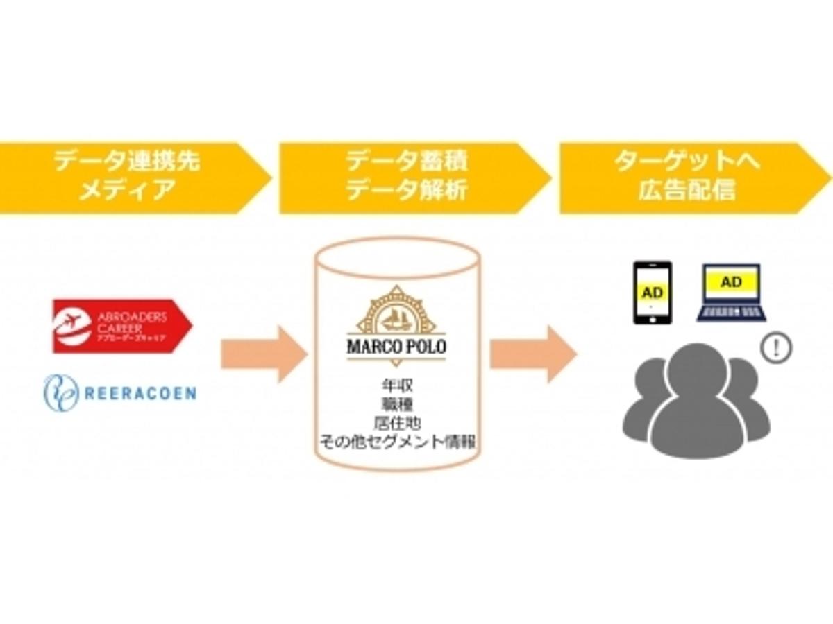 「REERACOEN 求人者データ搭載型広告商品を開発 ~「枠」から「人」にアプローチができる広告配信ツール「MARCO POLO」を展開~」の見出し画像