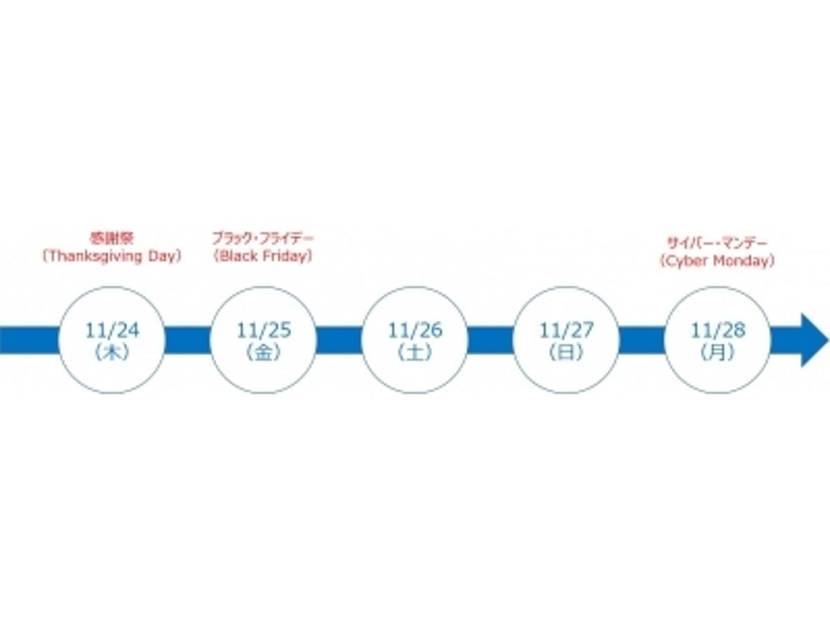「欧米向け越境EC最大の山場「サイバー5」に売れる商品とは」の見出し画像