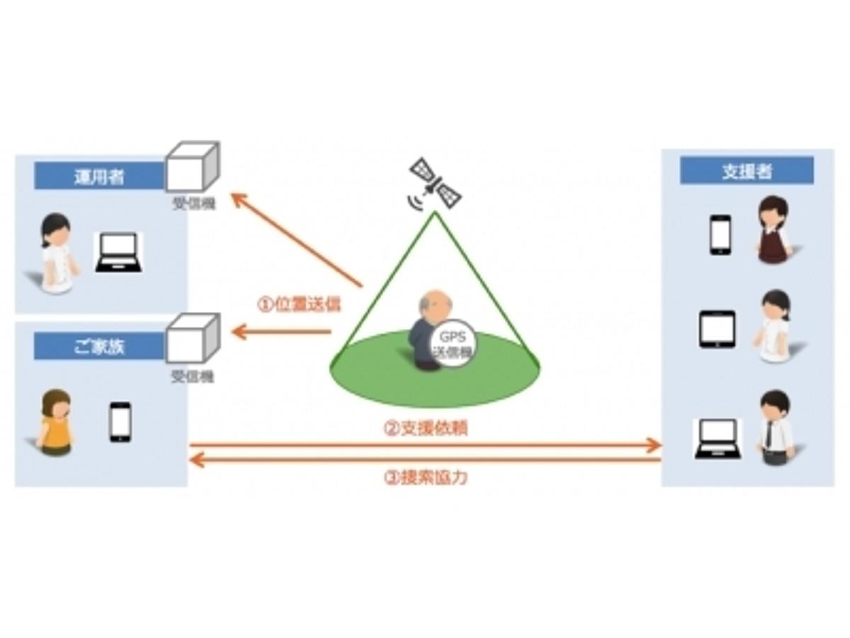 「IoT向け次世代通信技術LPWAを採用した認知症高齢者の見守り捜索サービスを開発」の見出し画像
