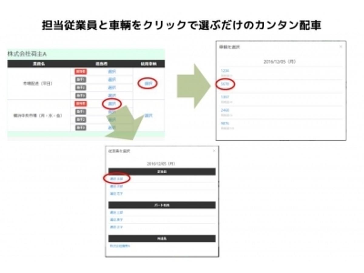 「【新サービス】クリックだけのカンタン配車、書類はすべて自動で作成。月1万円から導入できる、運送会社向けクラウド型業務管理システム「ユトナス運送管理」リリースのお知らせ」の見出し画像