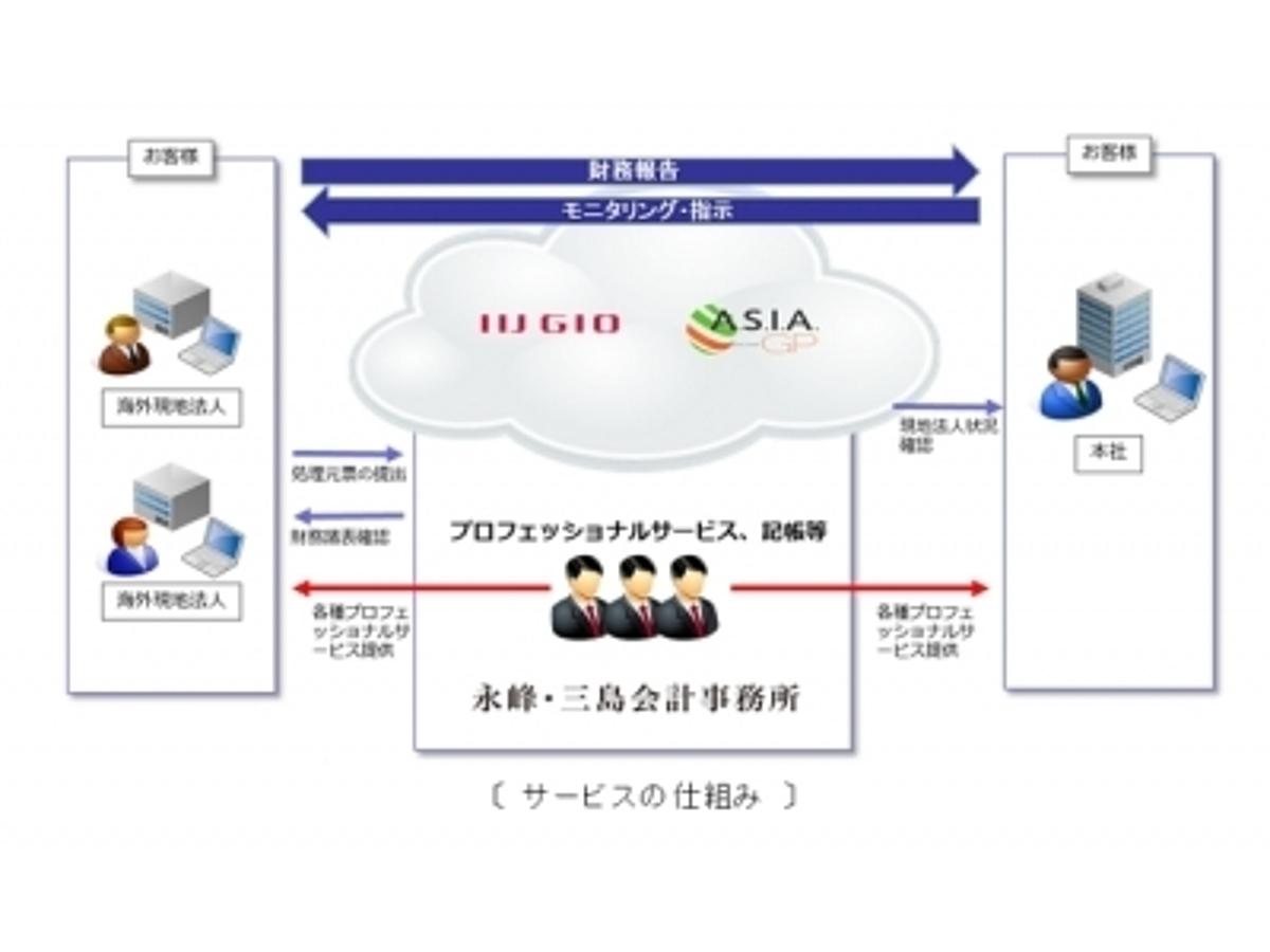 「永峰・三島会計事務所がIIJグローバルとB-EN-Gのクラウド型会計サービス基盤を採用」の見出し画像