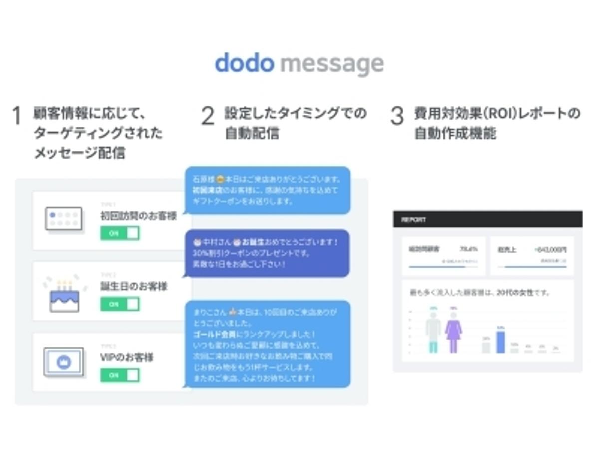 「店舗からクーポン/メッセージの自動配信が可能な新サービス「dodo message」リリースのお知らせ」の見出し画像