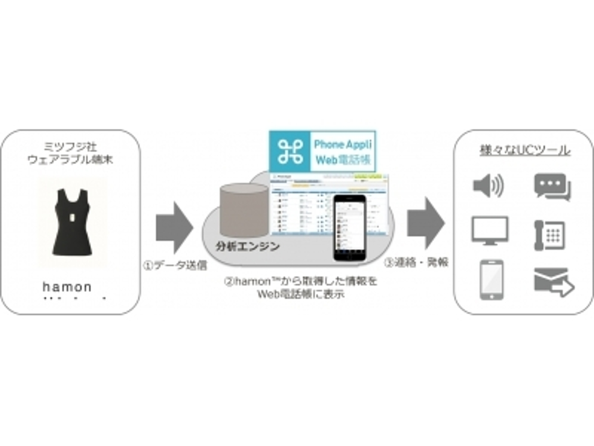 「Phone Appli「コラボレーティブIoT」、ミツフジ社の新ウェアラブルIoT製品「hamon(TM)」と連携」の見出し画像