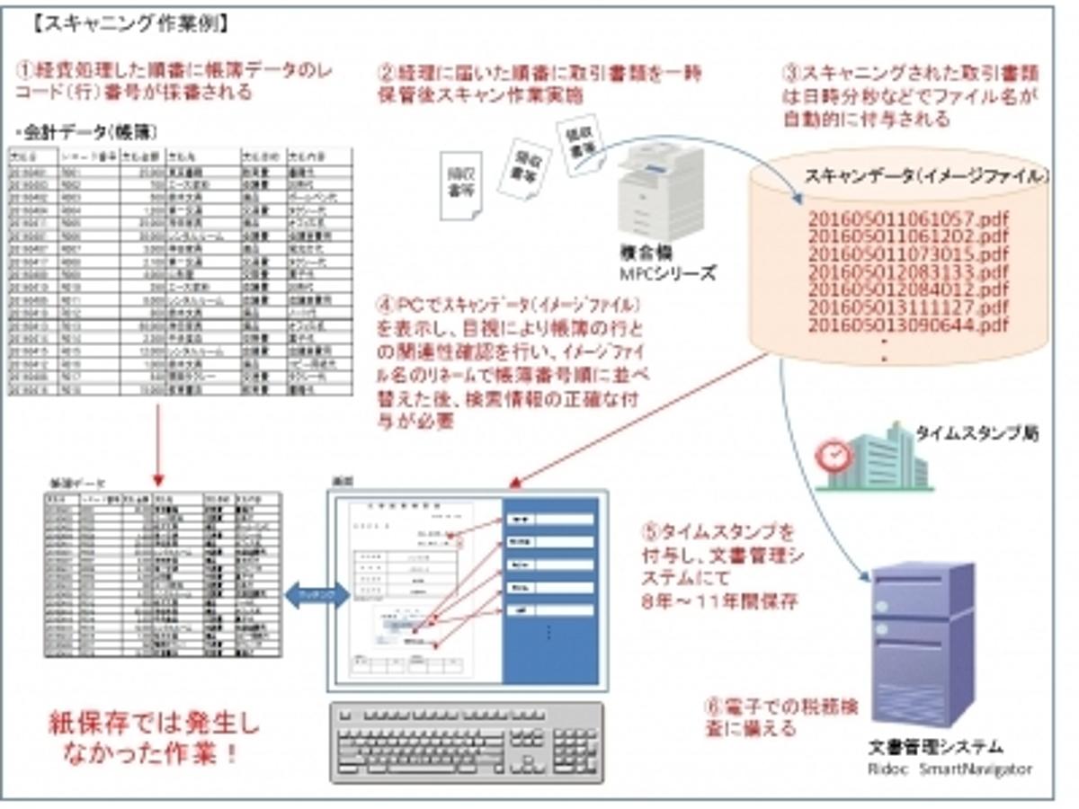 保存 電子 法 帳簿 2020年の電子帳簿保存法改正で経理担当者が知っておくべきポイント