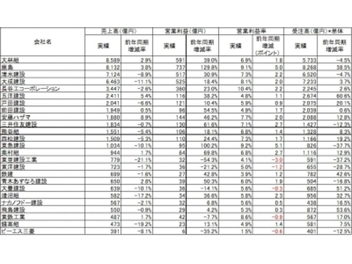 「ヒューマンタッチ 国内の人材市場動向数値 (建設業界編)12月」の見出し画像
