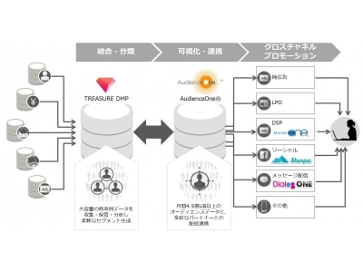「【DAC】DMP「AudienceOne(R)」とトレジャーデータのプライベートDMP「TREASURE DMP」がデータ連携を開始」の見出し画像