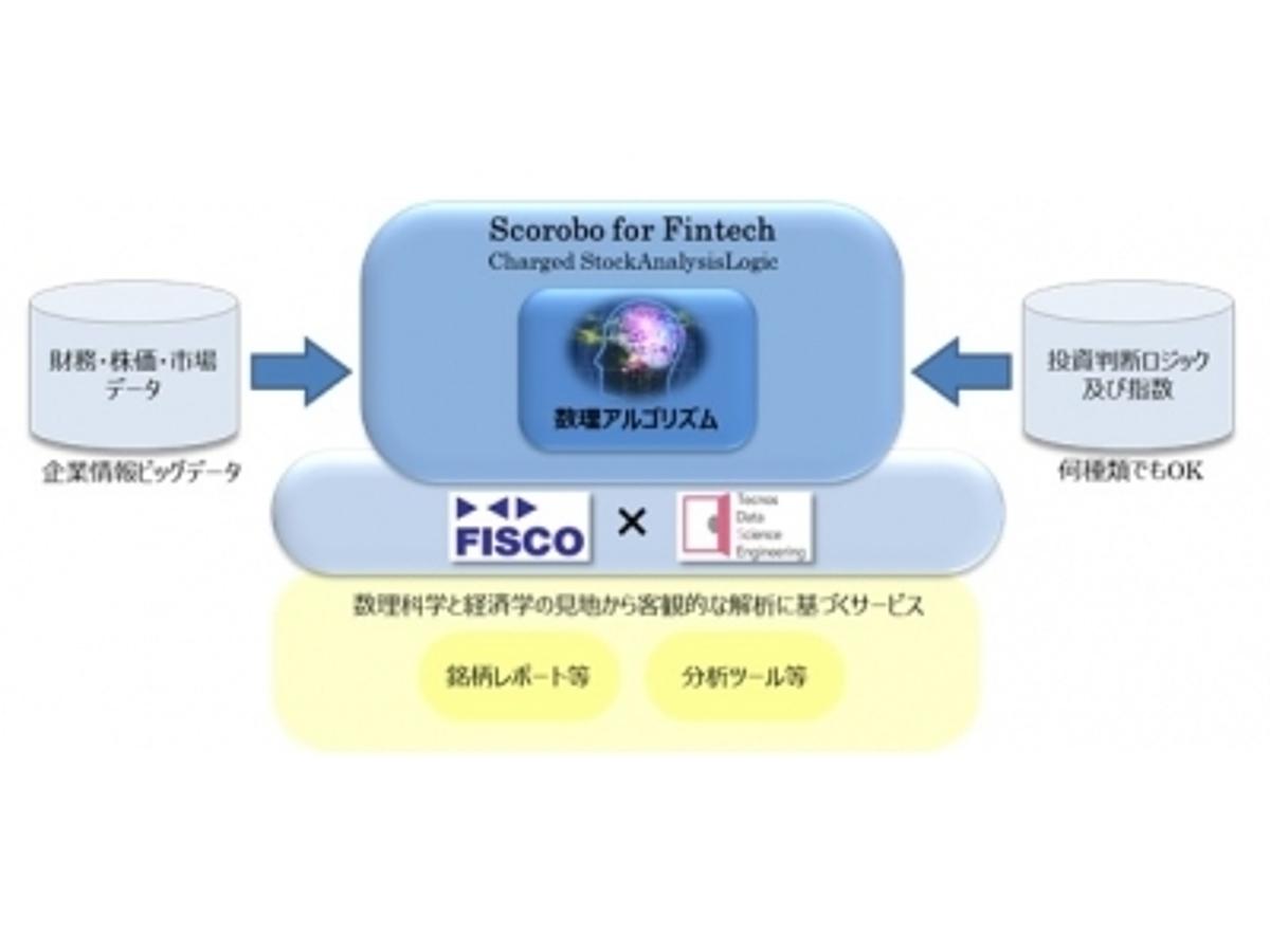 「TDSEとフィスコによるFinTech業務提携第一弾『Scorobo@ for Fintech(人工知能)による銘柄選択レポート提供開始』」の見出し画像