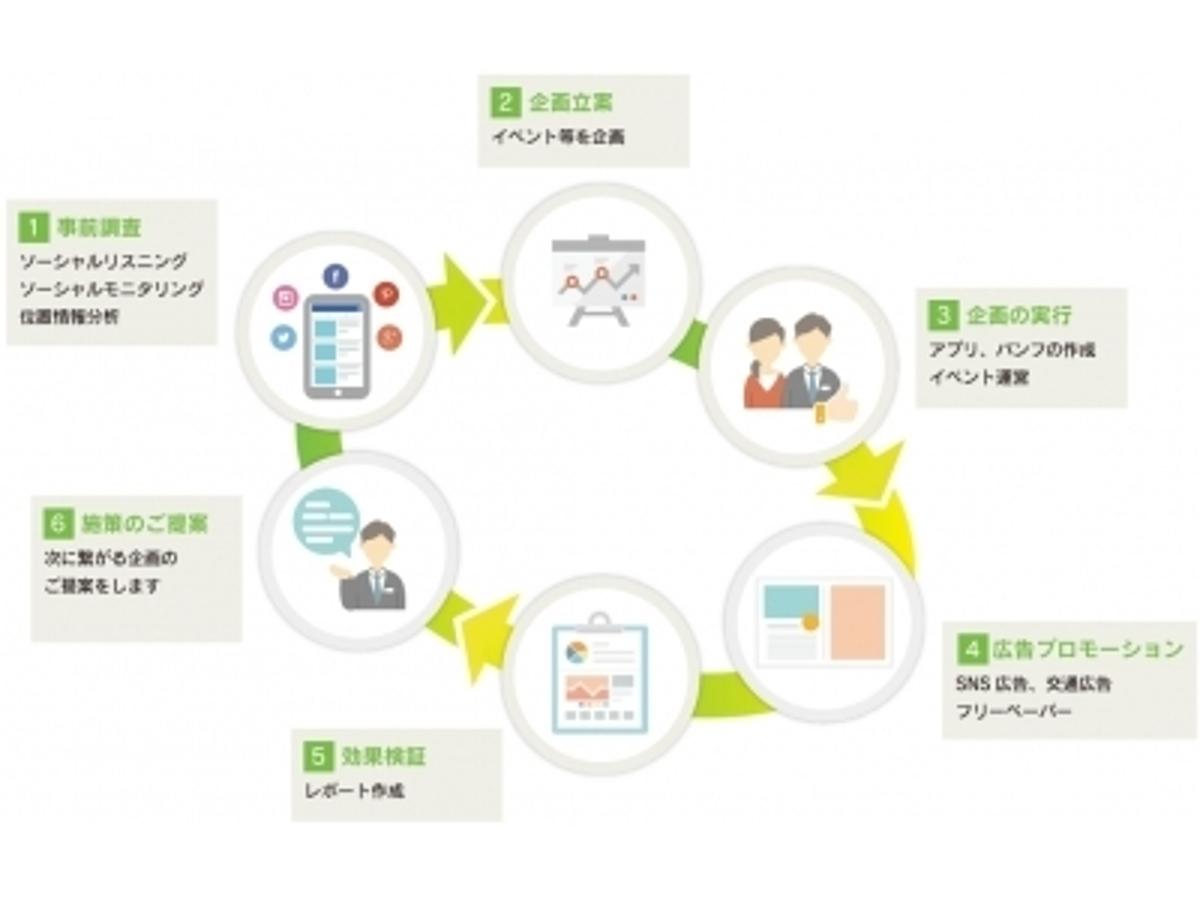 「自治体の課題を解消を支援、新サービス「ビジネスプロセスコンサルティングサービス」を開始」の見出し画像