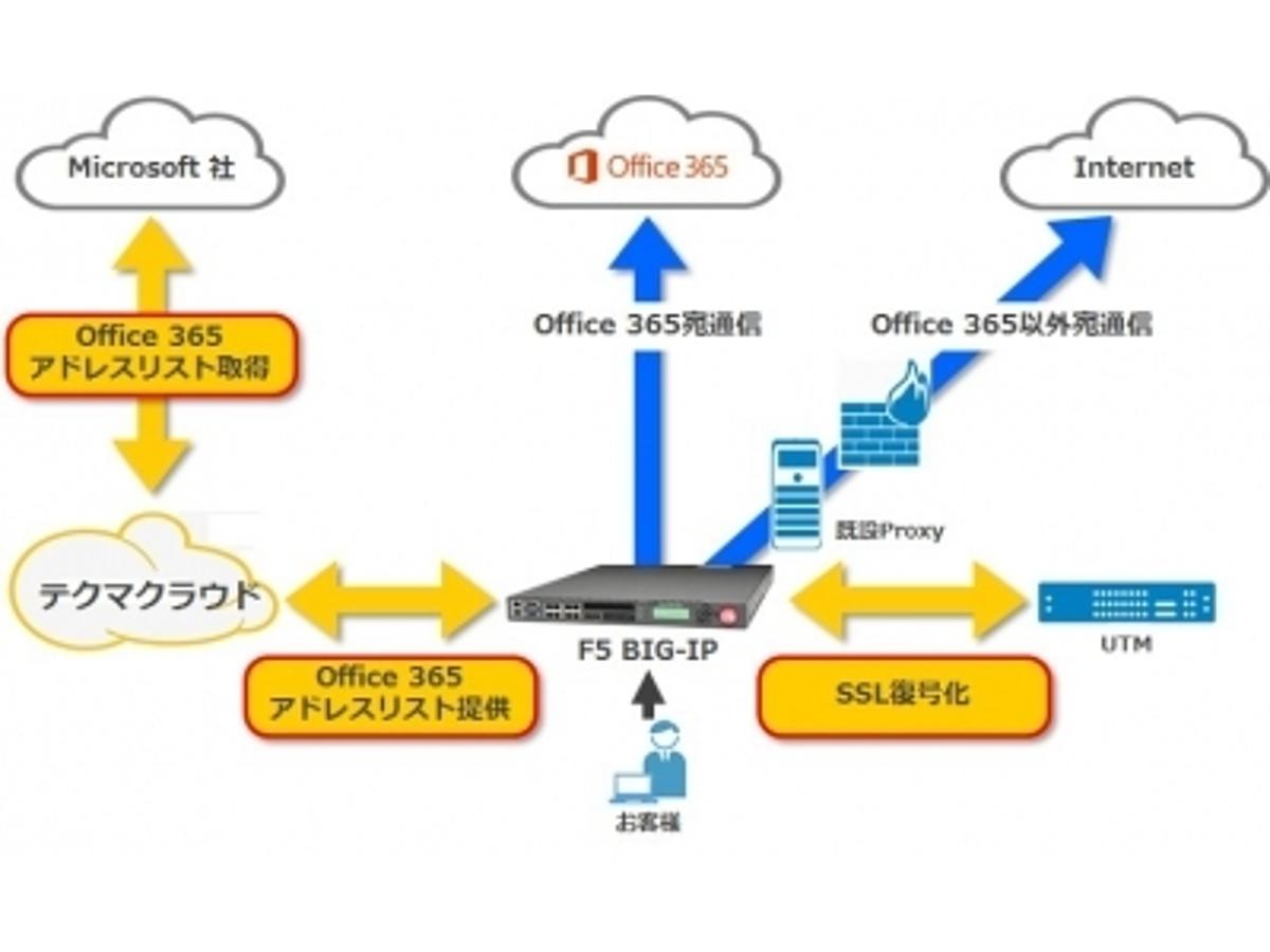 「F5 BIG-IPによる Microsoft Office 365 トラフィック制御サービスのご提供」の見出し画像