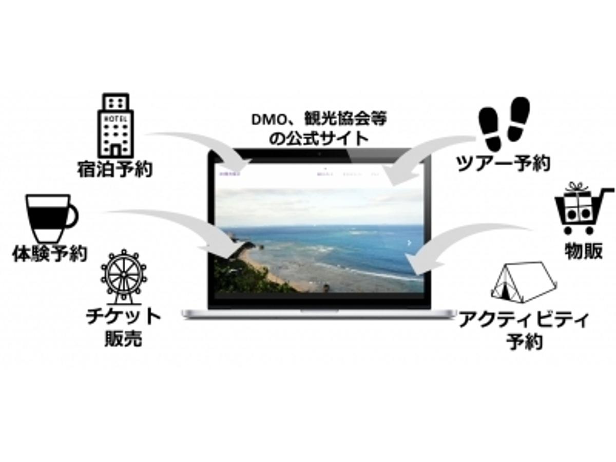「JTBとアソビュー、自治体・DMOのサポート強化 観光商品の販売管理システムを共同開発」の見出し画像