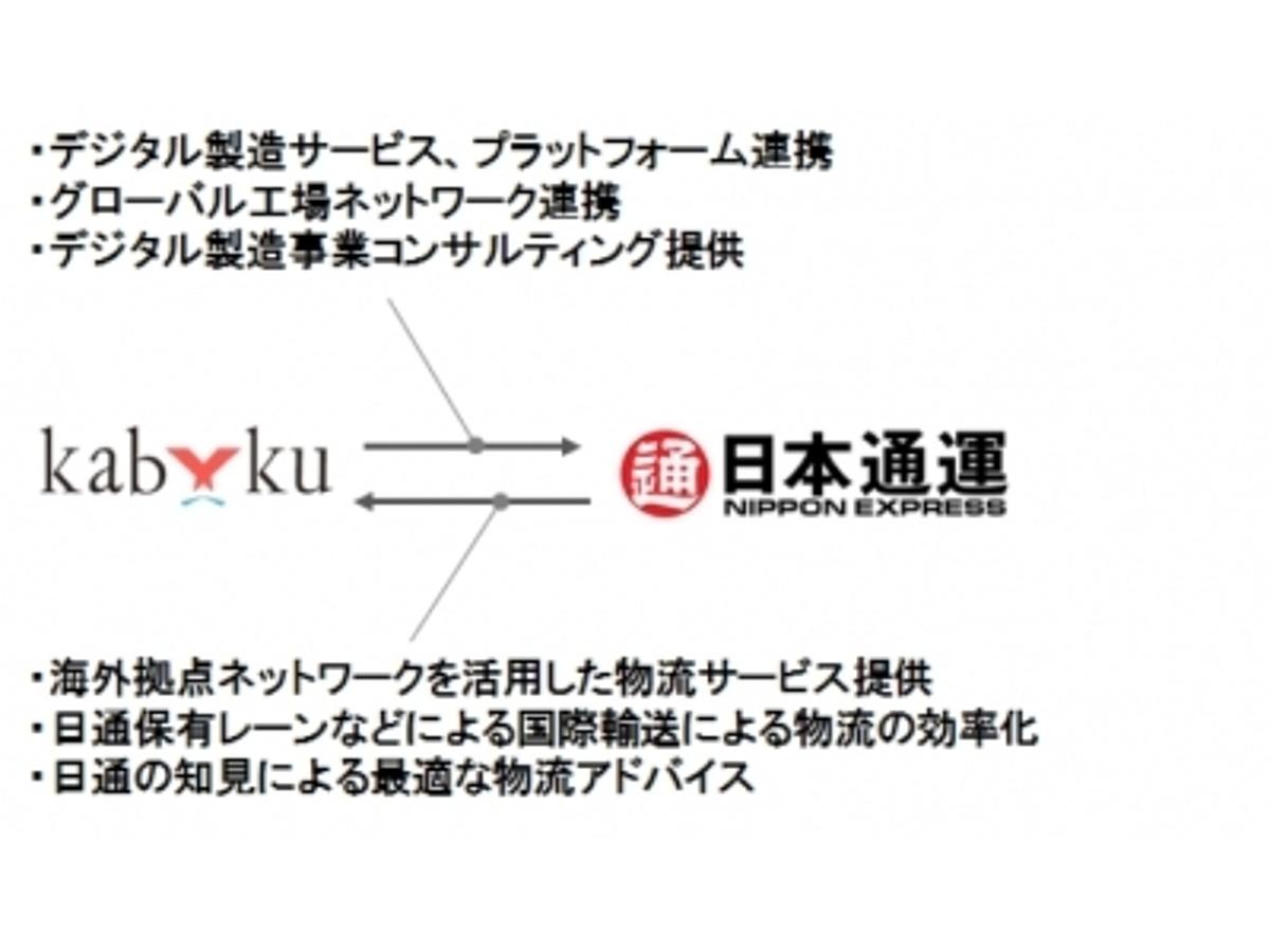 「カブクと日本通運、デジタル製造事業におけるグローバル物流で業務提携」の見出し画像