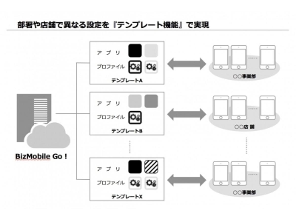 「アデランスが、モバイル端末管理にBizMobile Go!を採用」の見出し画像