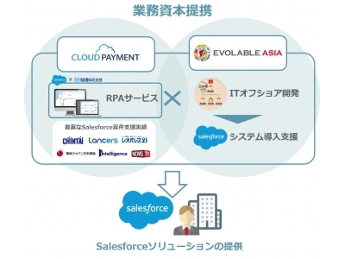 「Cloud Payment、エボラブルアジアと戦略的資本提携を実施」の見出し画像