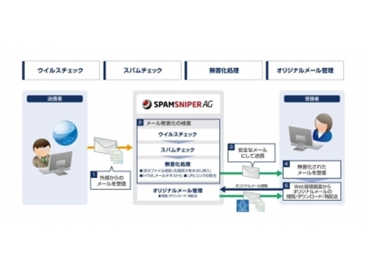 「Jiransoft Japanのメール無害化・スパムメール対策製品「SPAMSNIPER AG」の国内独占販売権を取得」の見出し画像