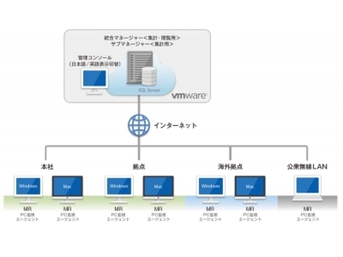 「「VMware Horizon 7」のRDSホスト型(RDSH)アプリケーションにLanScope Catが対応」の見出し画像