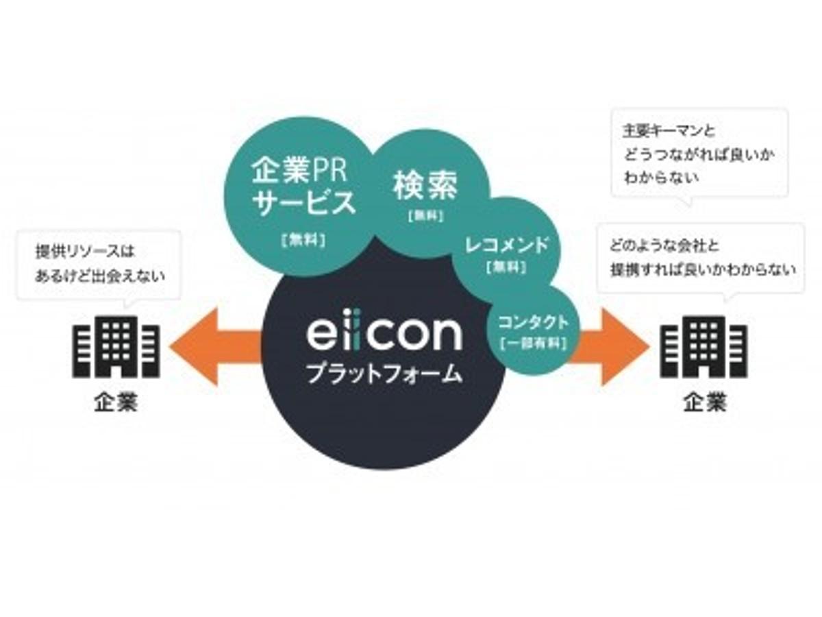 「オープンイノベーションプラットフォーム「eiicon」サービス提供開始」の見出し画像