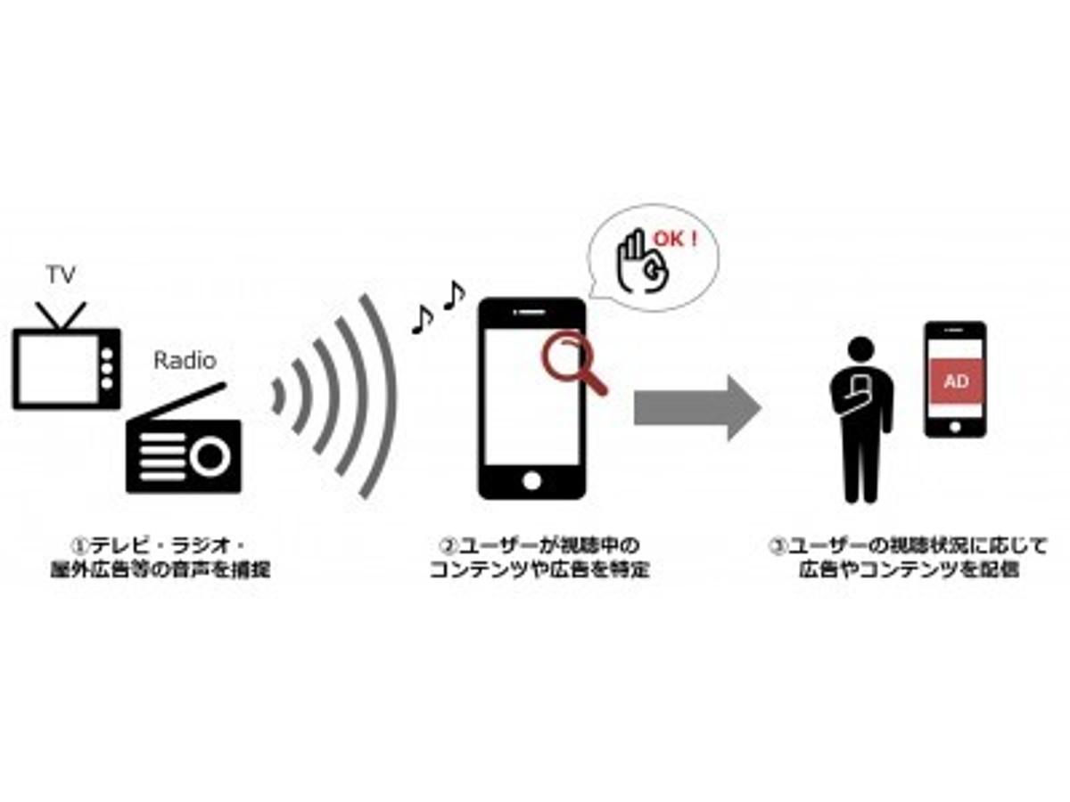 「【DAC】特許取得のお知らせ/音声によるコンテンツ認識技術を活用した広告配信システムを独自開発」の見出し画像