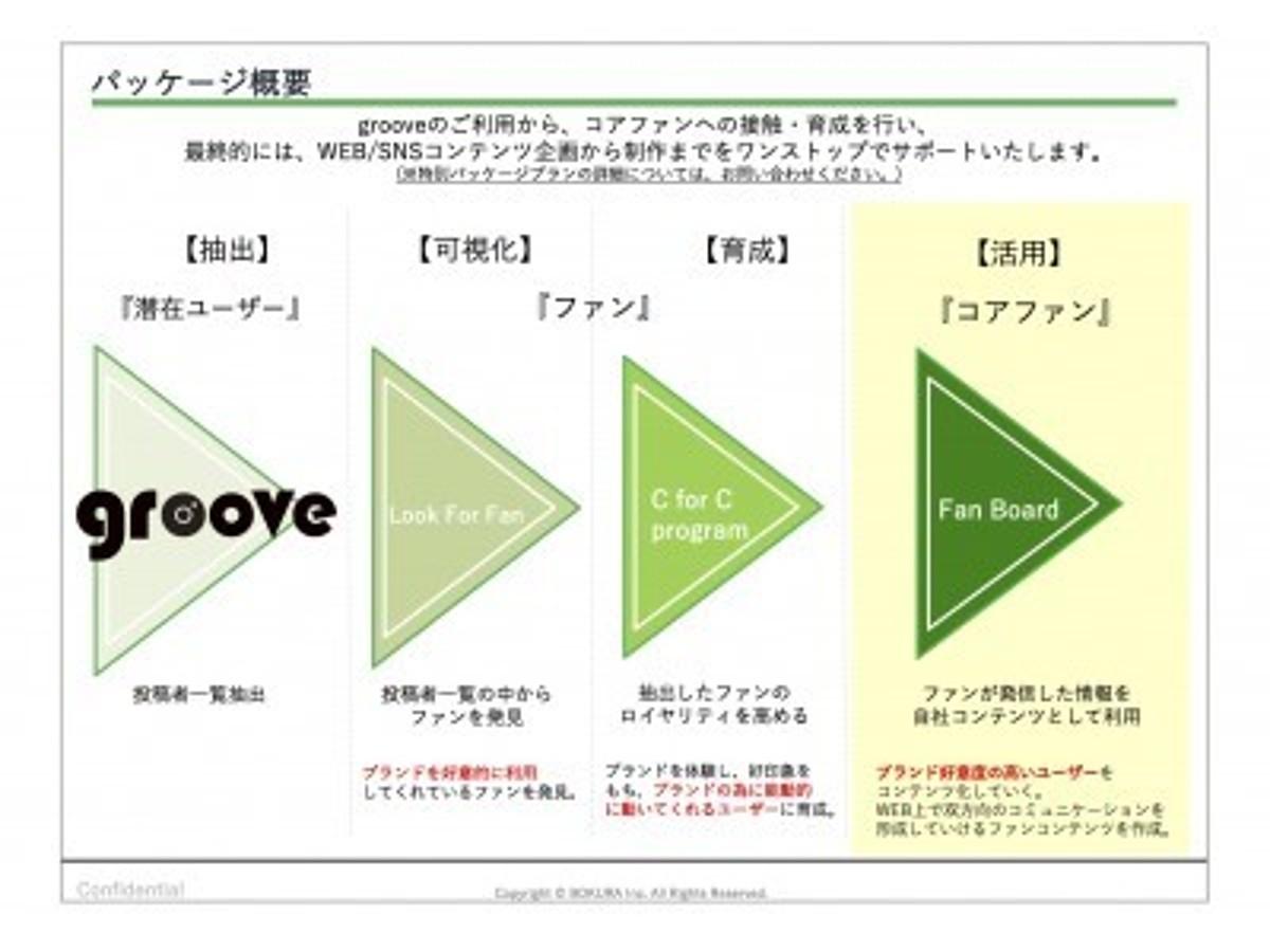 「【UGC活用】SNS投稿自動収集ツールの決定版「groove(グルーヴ)」を提供開始 」の見出し画像