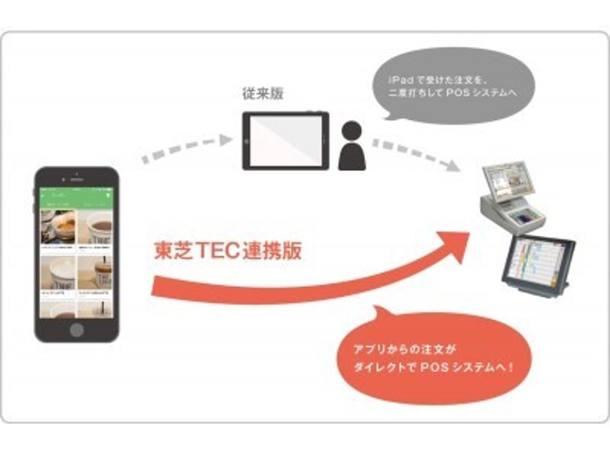 「Showcase Gig、国内POSレジ市場トップシェアの東芝テックと事前注文決済サービス「O:der」連携製品の販売を開始」の見出し画像