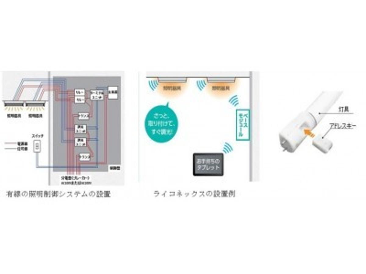 「アイリスオーヤマ法人向けLED照明照明制御事業に本格参入自社開発の無線照明制御システムとDALI対応照明器具を発売」の見出し画像