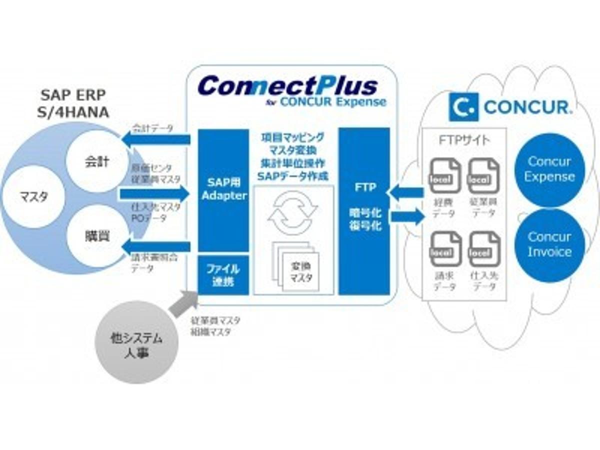 「経費精算クラウドサービス「Concur Expense」とSAP(R) ERPシステムを連携するツール「ConnectPlus for CONCUR Expense」の最新版を発表。」の見出し画像