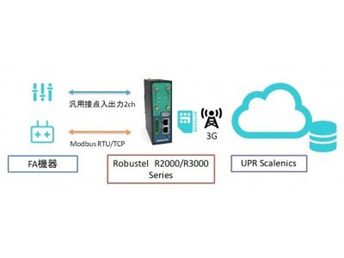 「(株)PALTEKとユーピーアール(株)、IoTゲートウェイから可視化までのグローバル対応インダストリアルIoTパッケージを販売開始」の見出し画像