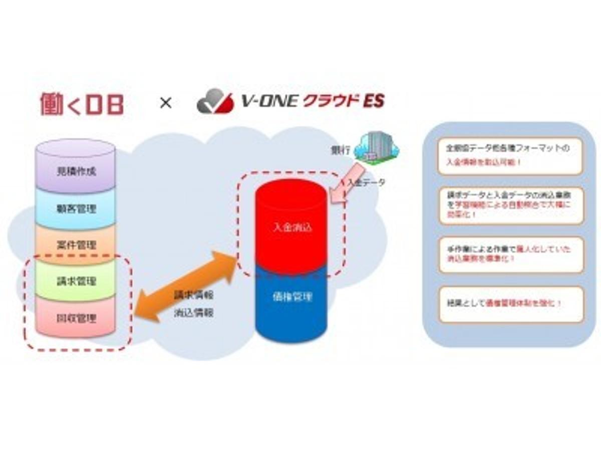 「中小企業向け入金消込業務効率化クラウドサービス「V-ONEクラウドES」の提供を開始、ラクスの「働くDB」との連携強化」の見出し画像
