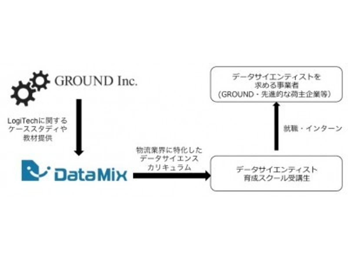「GROUND株式会社、データサイエンティスト育成企業の株式会社データミックスと資本業務提携契約を締結」の見出し画像