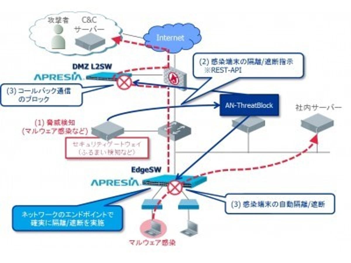 「ネットワーク管理ソフトウェアANRCシリーズに新製品をラインナップ  」の見出し画像