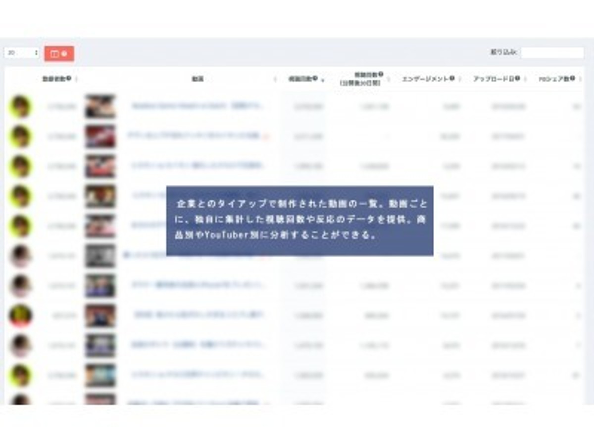 「ゲーム企業とYouTuberのタイアップ事例分析データの提供サービスを開始」の見出し画像